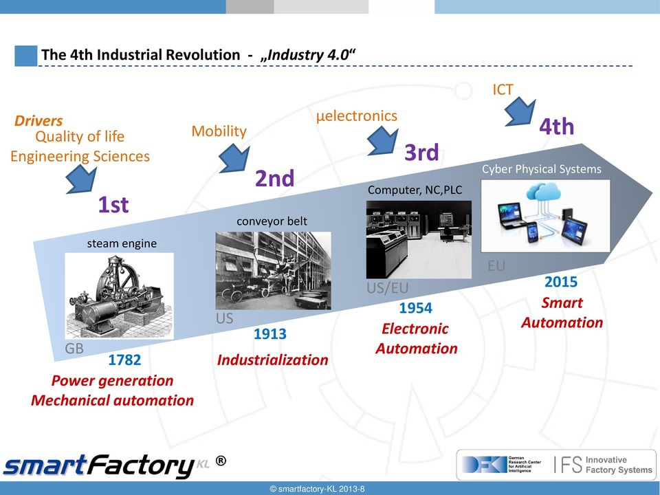 generation Mechanical automation Mobility US 2nd conveyor belt 1913 Industrialization