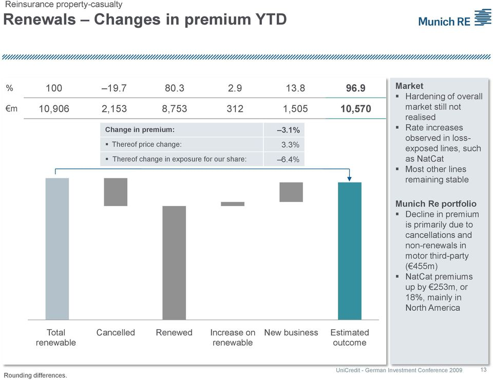 4% Market Hardening of overall market still not realised Rate increases observed in lossexposed lines, such as NatCat Most other lines remaining stable Munich Re portfolio