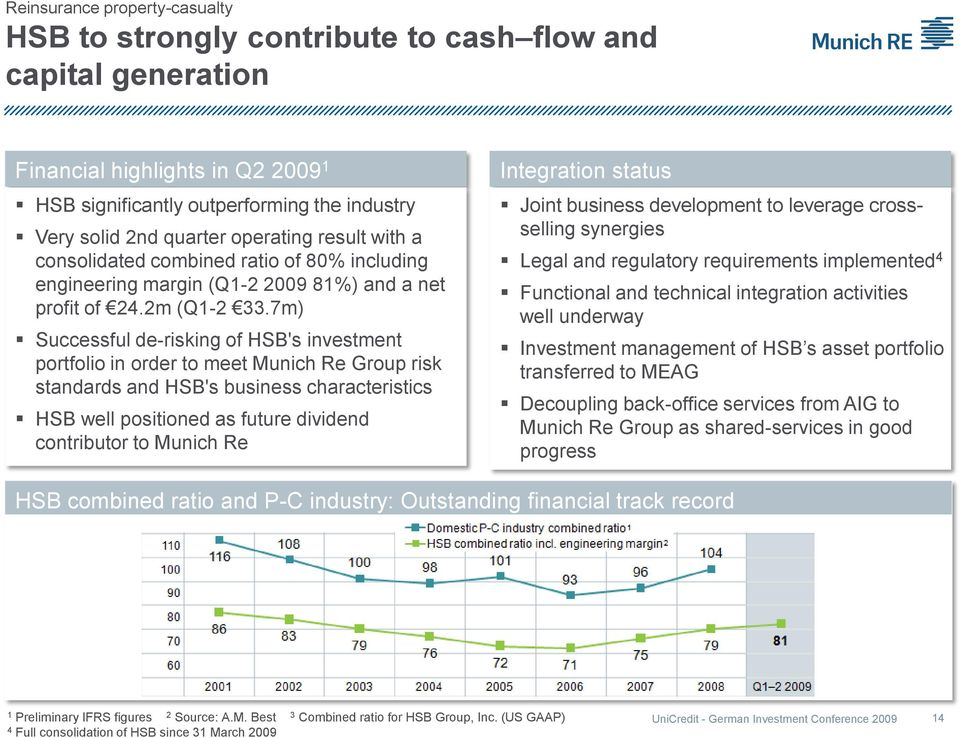 7m) Successful de-risking of HSB's investment portfolio in order to meet Munich Re Group risk standards and HSB's business characteristics HSB well positioned as future dividend contributor to Munich