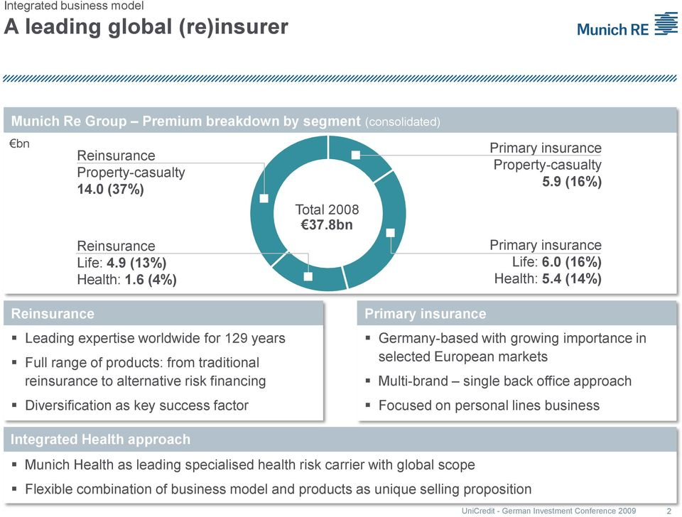 4 (4%) Reinsurance Leading expertise worldwide for 29 years Full range of products: from traditional reinsurance to alternative risk financing Diversification as key success factor Primary insurance