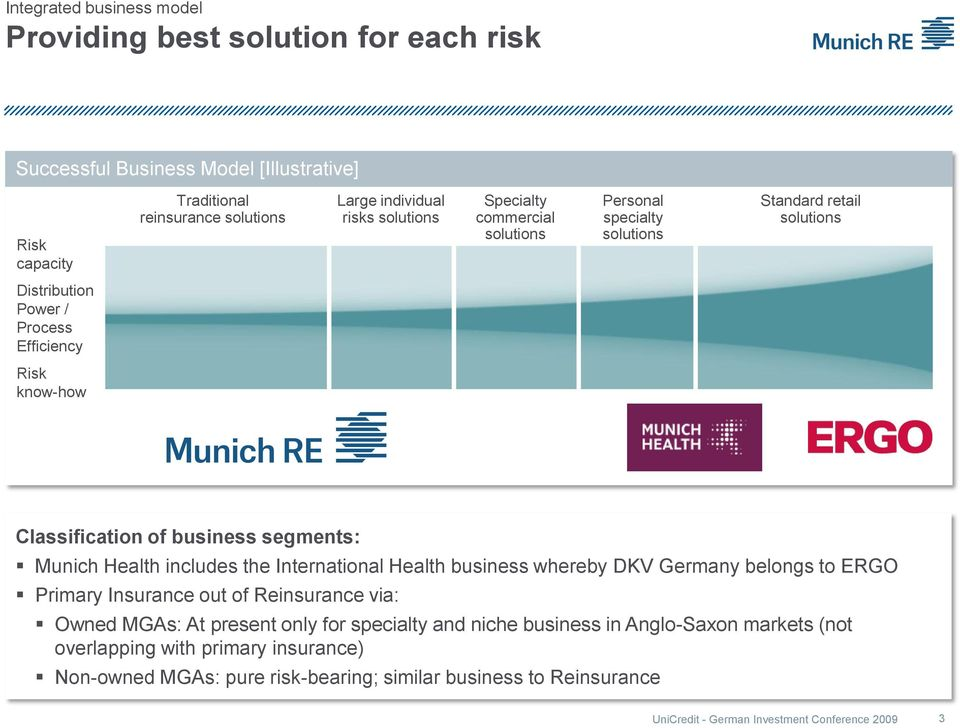 segments: Munich Health includes the International Health business whereby DKV Germany belongs to ERGO Primary Insurance out of Reinsurance via: Owned MGAs: At present only for