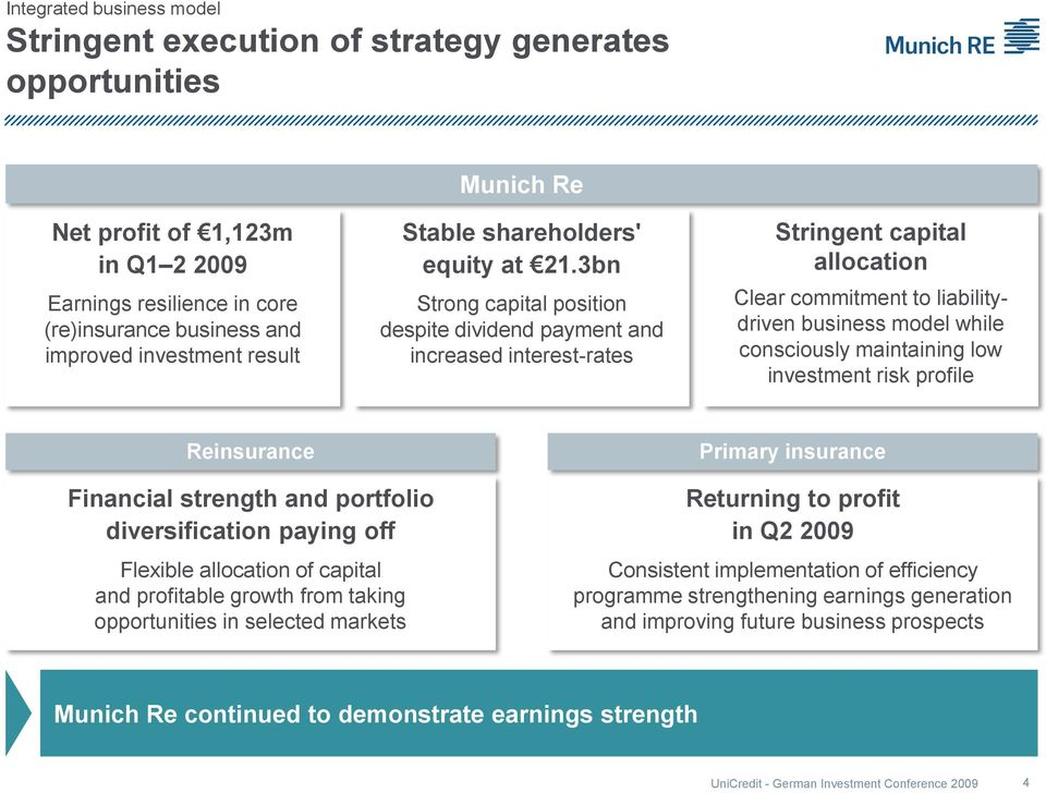 3bn Strong capital position despite dividend payment and increased interest-rates Stringent capital allocation Clear commitment to liabilitydriven business model while consciously maintaining low