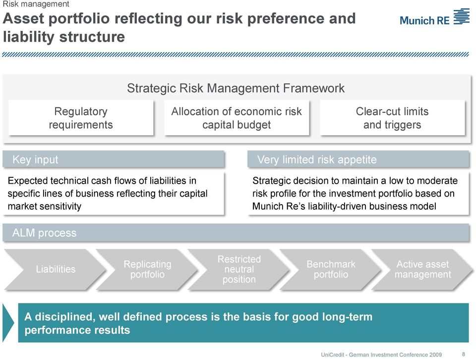 Strategic decision to maintain a low to moderate risk profile for the investment portfolio based on Munich Re s liability-driven business model ALM process Liabilities Replicating portfolio