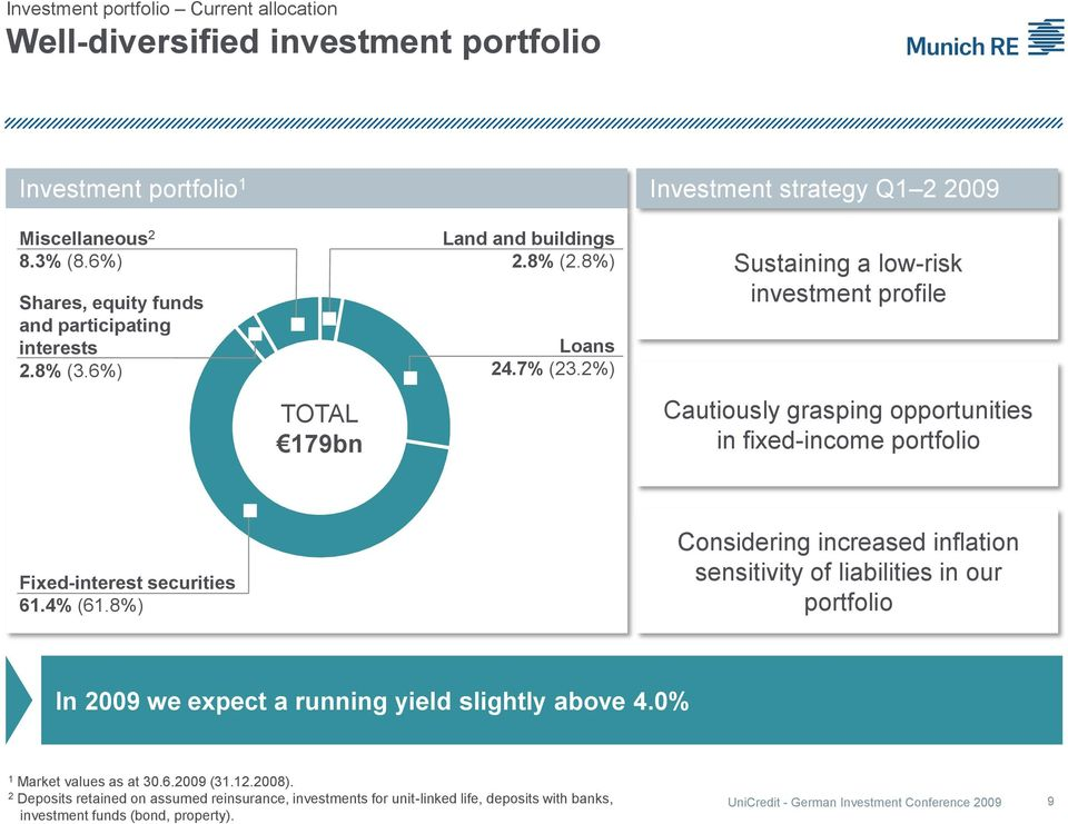 2%) Investment strategy Q 2 2009 Sustaining a low-risk investment profile Cautiously grasping opportunities in fixed-income portfolio Fixed-interest securities 6.4% (6.