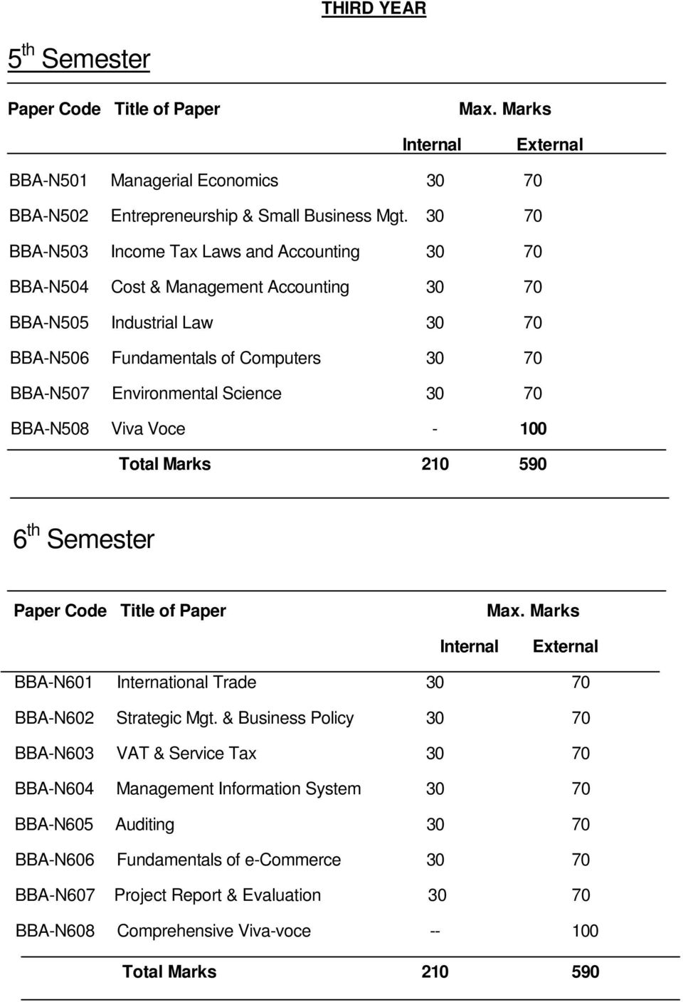 30 70 BBA-N508 Viva Voce - 100 Total Marks 210 590 6 th Semester Paper Code Title of Paper Max. Marks Internal External BBA-N601 International Trade 30 70 BBA-N602 Strategic Mgt.