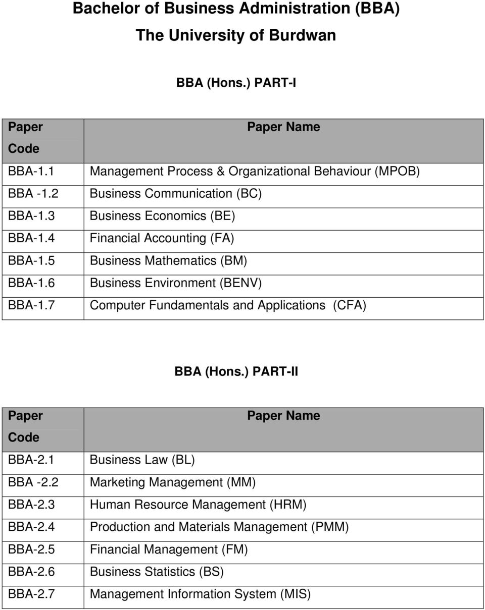 Business Environment (BENV) Computer Fundamentals and Applications (CFA) BBA (Hons.) PART-II Paper Code BBA-2.1 BBA -2.2 BBA-2.3 BBA-2.4 BBA-2.5 BBA-2.6 BBA-2.