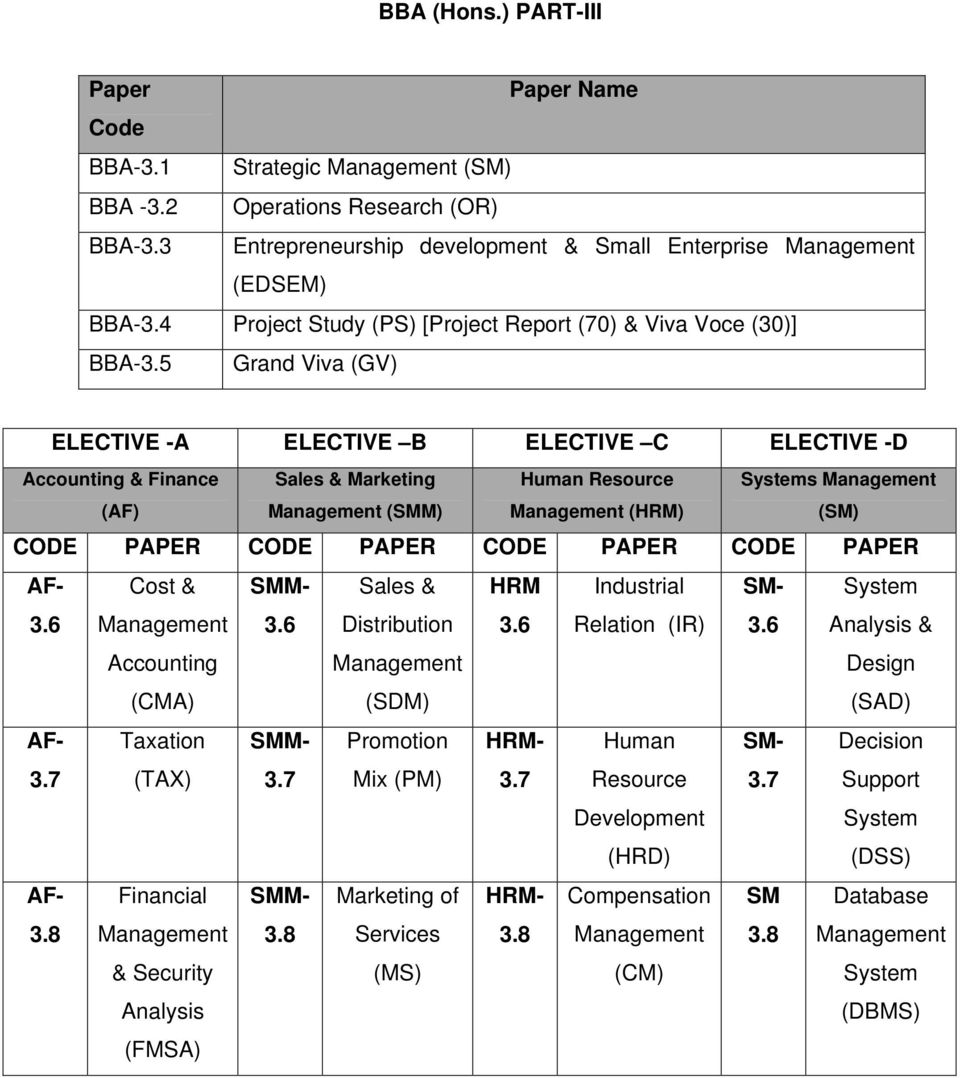 5 Grand Viva (GV) ELECTIVE -A ELECTIVE B ELECTIVE C ELECTIVE -D Accounting & Finance (AF) Sales & Marketing Management (SMM) Human Resource Management (HRM) Systems Management (SM) CODE PAPER CODE