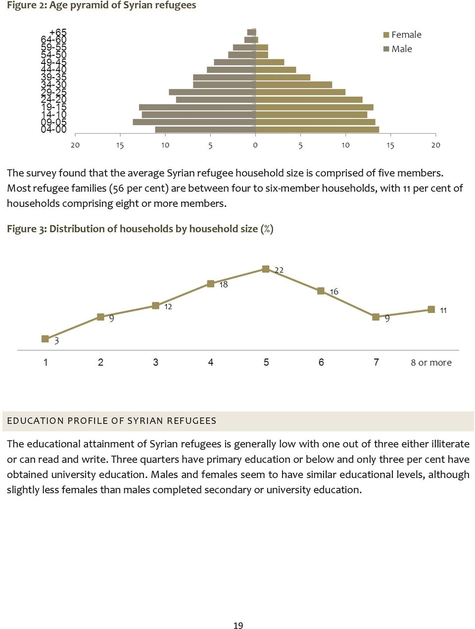 Figure 3: Distribution of households by household size (%) EDUCATION PROFILE OF SYRIAN REFUGEES The educational attainment of Syrian refugees is generally low with one out of three either