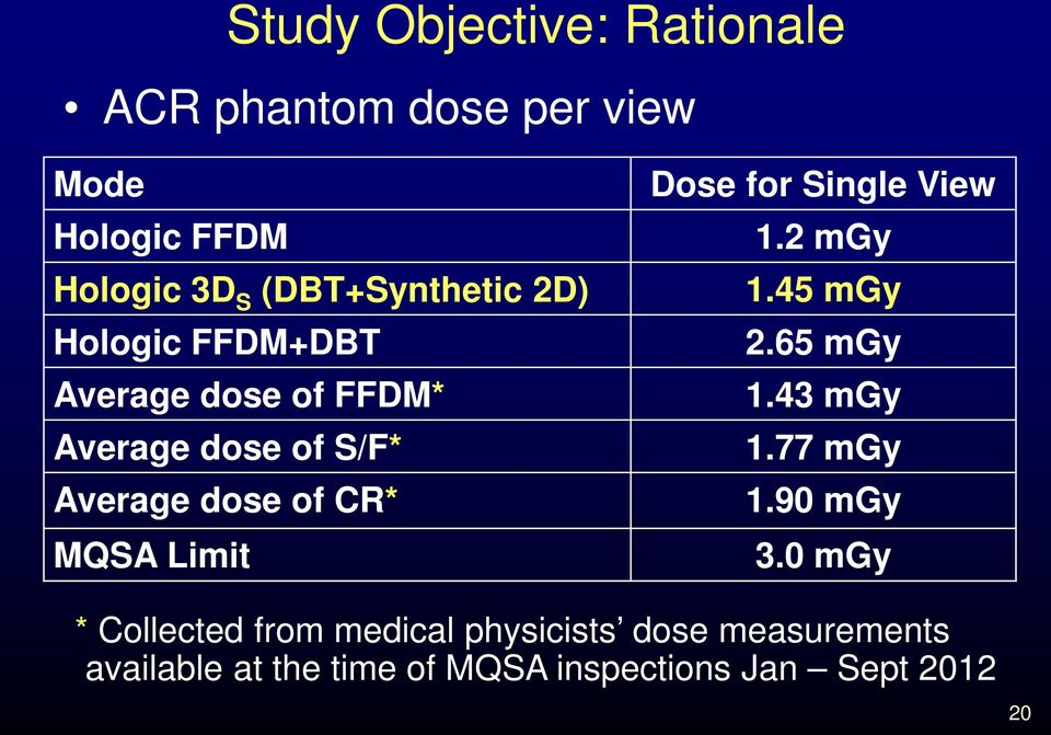 CR* MQSA Limit Dose for Single View 1.2 mgy 1.45 mgy 2.65 mgy 1.43 mgy 1.77 mgy 1.90 mgy 3.