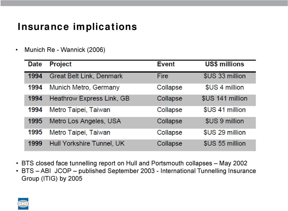 collapses May 2002 BTS ABI JCOP published September