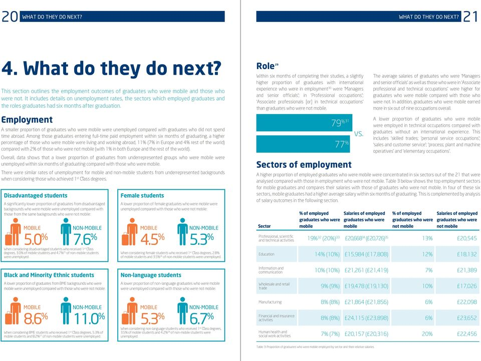 Employment A smaller proportion of graduates who were mobile were unemployed compared with graduates who did not spend time abroad.
