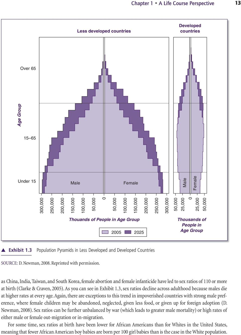 3 Population Pyramids in Less Developed and Developed Countries SOURCE: D. Newman, 2008. Reprinted with permission.