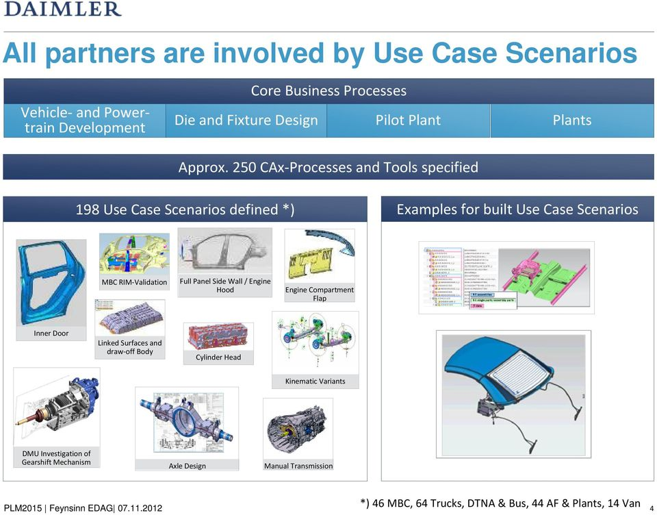 250 CAx-Processes and Tools specified Plants 198 Use Case Scenarios defined *) Examples for built Use Case Scenarios MBC RIM-Validation