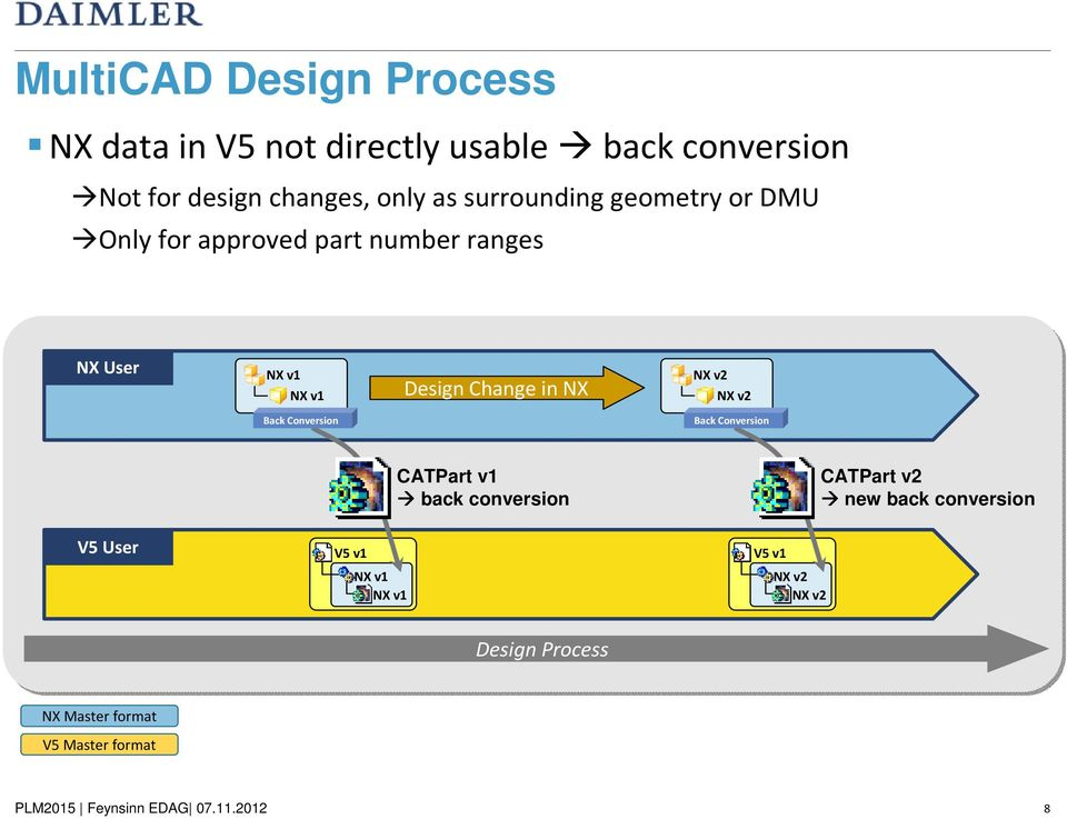 Change in NX NX v2 NX v2 Back Conversion Back Conversion V5 User V5 v1 NX v1 NX v1 CATPart v1 back