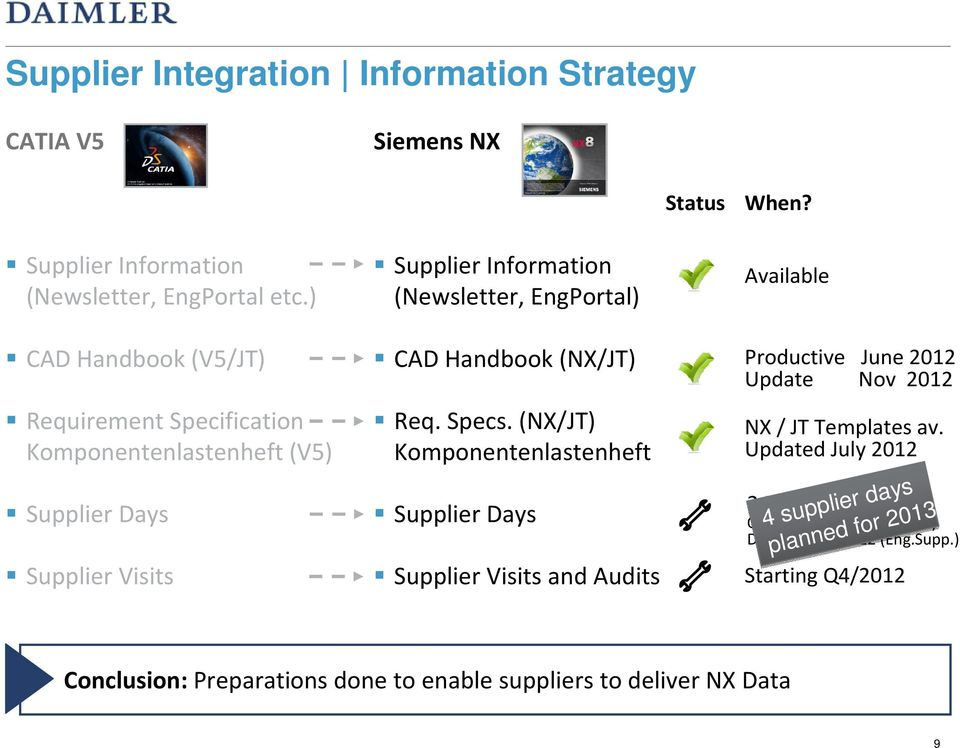 (NX/JT) Req. Specs. (NX/JT) Komponentenlastenheft Supplier Days Supplier Visits and Audits Available Productive June 2012 Update Nov 2012 NX / JT Templates av.