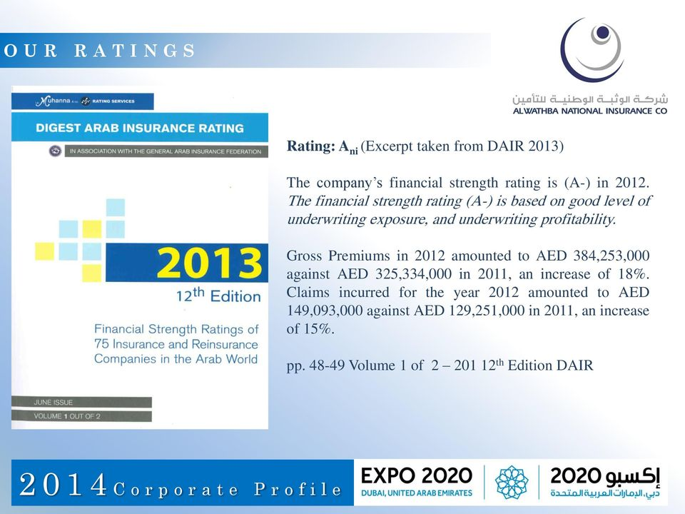 Gross Premiums in 2012 amounted to AED 384,253,000 against AED 325,334,000 in 2011, an increase of 18%.