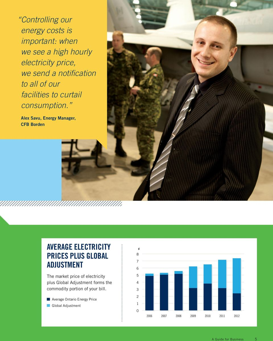 Alex Savu, Energy Manager, CFB Borden AVERAGE ELECTRICITY PRICES PLUS GLOBAL ADJUSTMENT 8 7 6 The market price of
