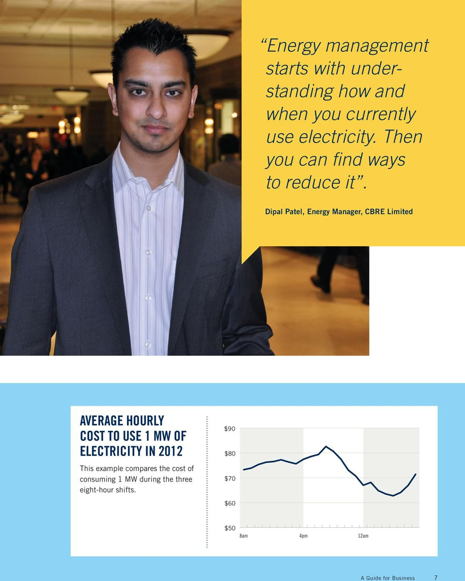 Dipal Patel, Energy Manager, CBRE Limited AVERAGE HOURLY COST TO USE 1 MW OF ELECTRICITY
