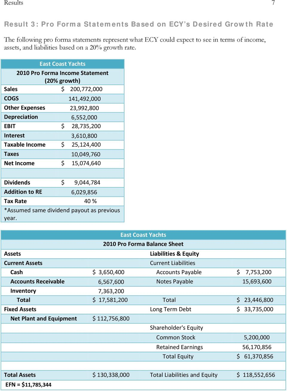 East Coast Yachts 2010 Pro Forma Income Statement (20% growth) Sales $ 200,772,000 COGS 141,492,000 Other Expenses 23,992,800 Depreciation 6,552,000 EBIT $ 28,735,200 Interest 3,610,800 Taxable