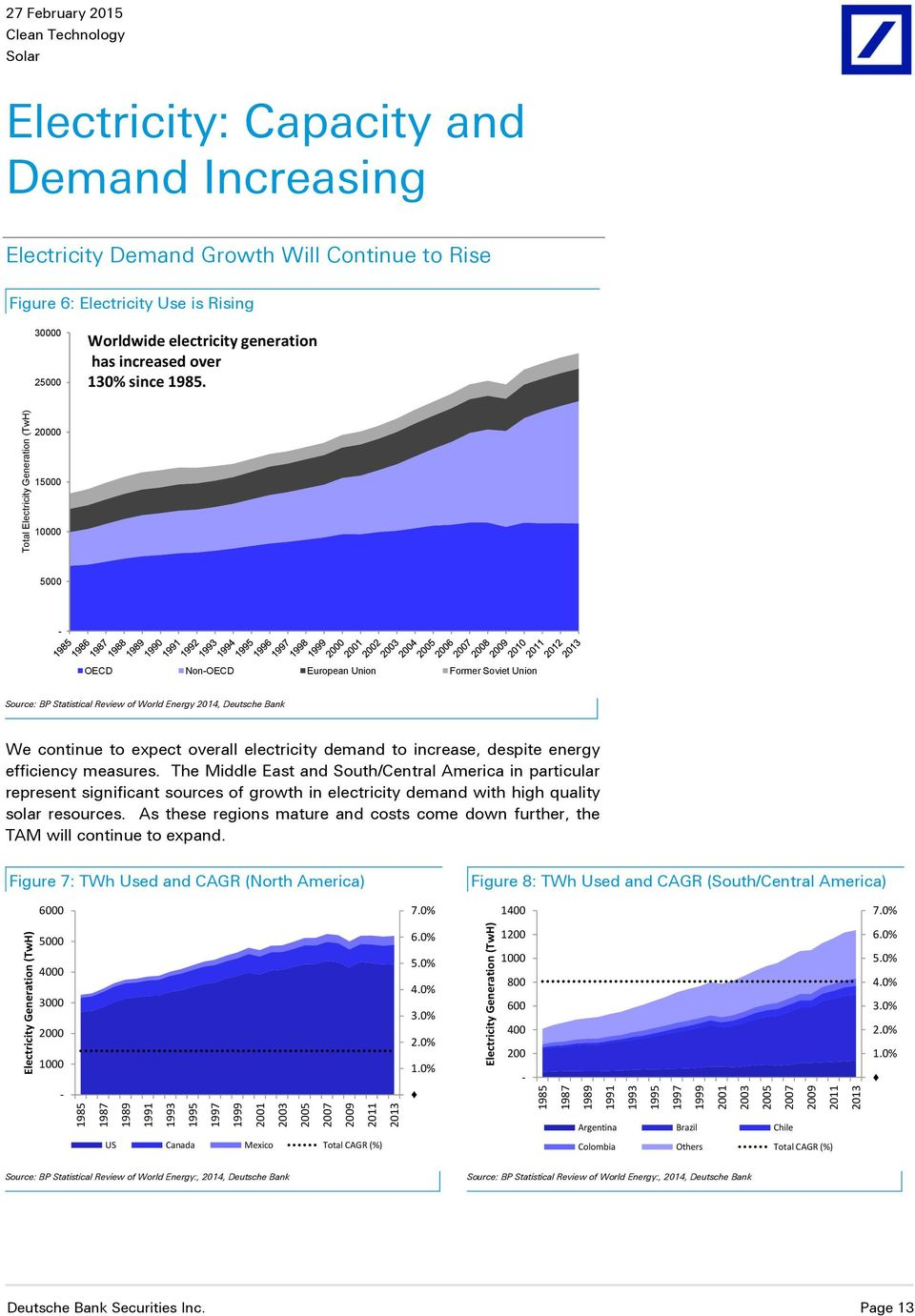 30000 25000 Worldwide electricity generation has increased over 130% since 1985.