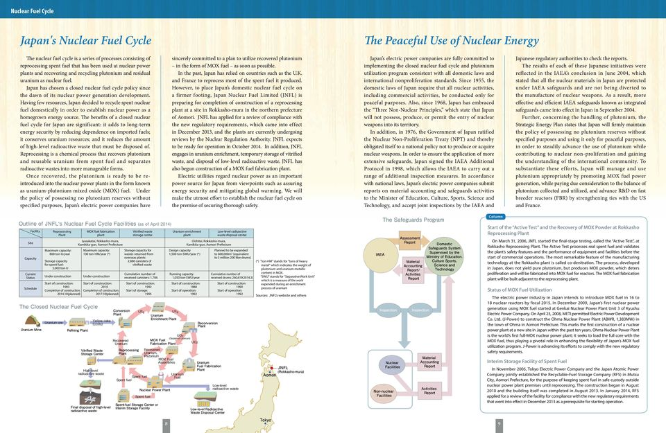 Japan has chosen a closed nuclear fuel cycle policy since the dawn of its nuclear power generation development.