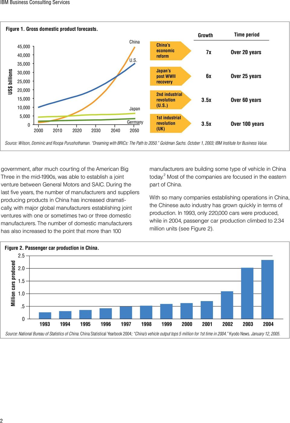 5x Over 100 years Source: Wilson, Dominic and Roopa Purushothaman. Dreaming with BRICs: The Path to 2050. Goldman Sachs. October 1, 2003; IBM Institute for Business Value.