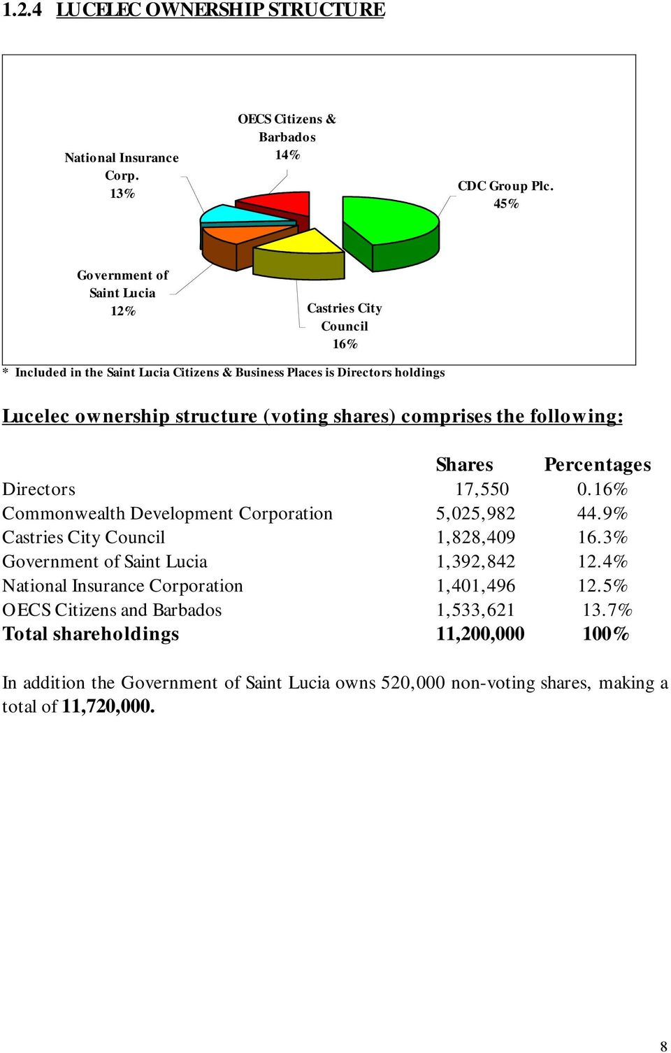 shares) comprises the following: Shares Percentages Directors 17,550 0.16% Commonwealth Development Corporation 5,025,982 44.9% Castries City Council 1,828,409 16.