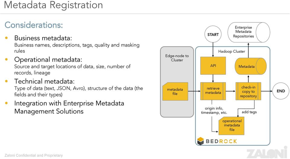(the fields and their types) Integration with Enterprise Metadata Management Solutions Edge-node to Cluster metadata file START API retrieve