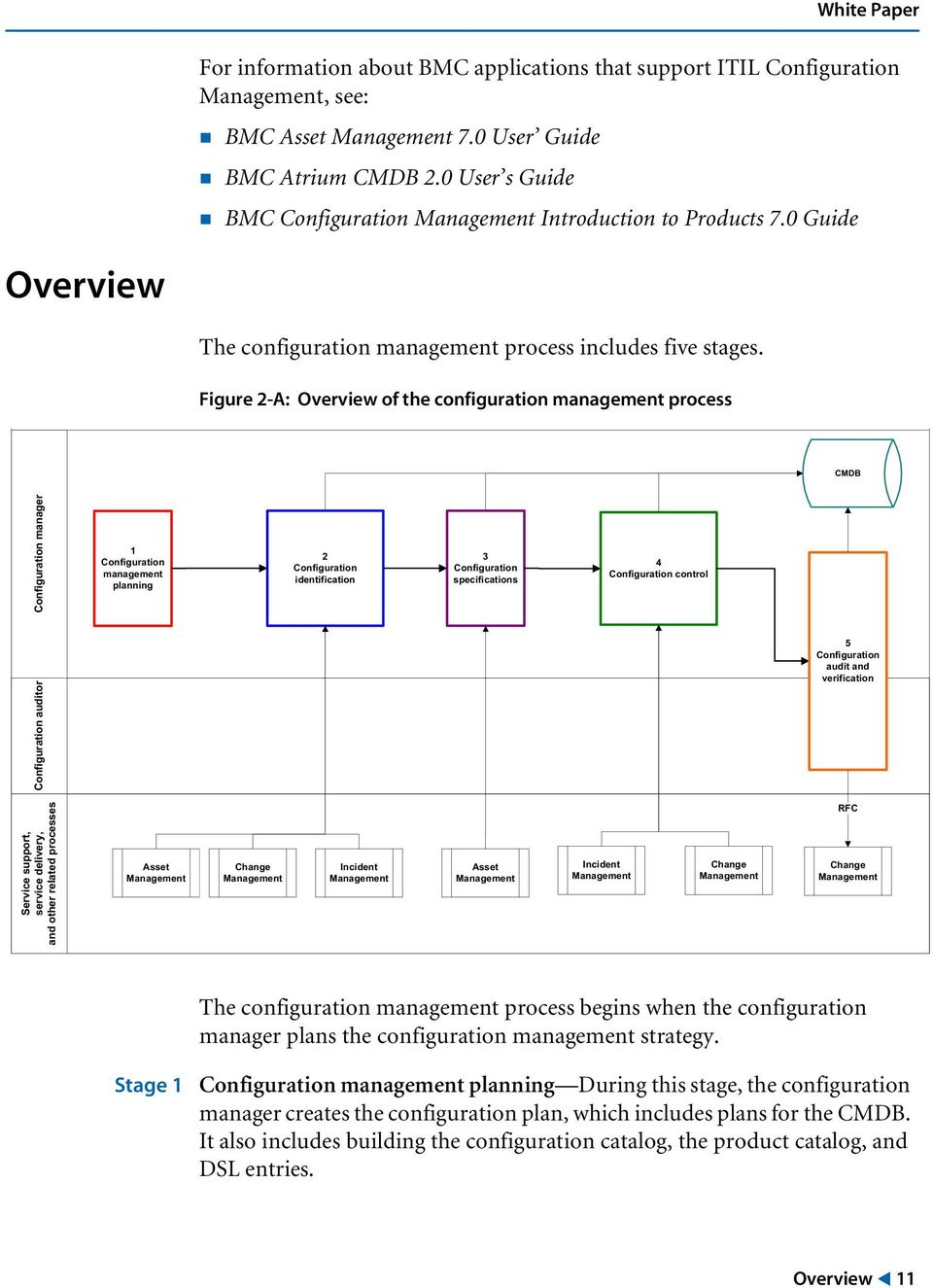 Figure 2-A: Overview of the configuration management process CMDB Configuration manager 1 Configuration management planning 2 Configuration identification 3 Configuration specifications 4