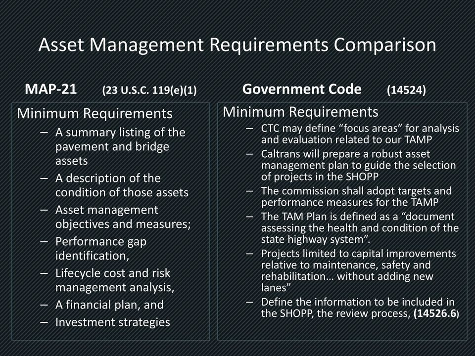 119(e)(1) Minimum Requirements A summary listing of the pavement and bridge assets A description of the condition of those assets Asset management objectives and measures; Performance gap