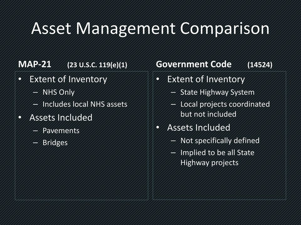 119(e)(1) Extent of Inventory NHS Only Includes local NHS assets Assets Included