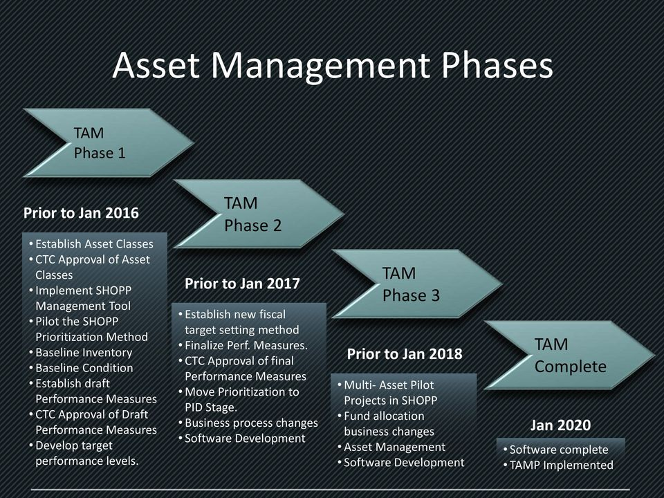 TAM Phase 2 Prior to Jan 2017 Establish new fiscal target setting method Finalize Perf. Measures. CTC Approval of final Performance Measures Move Prioritization to PID Stage.