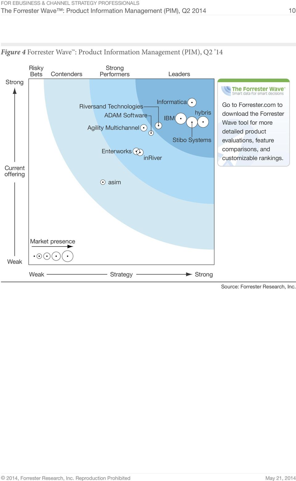 Agility Multichannel Stibo Systems Enterworks inriver asim Go to Forrester.