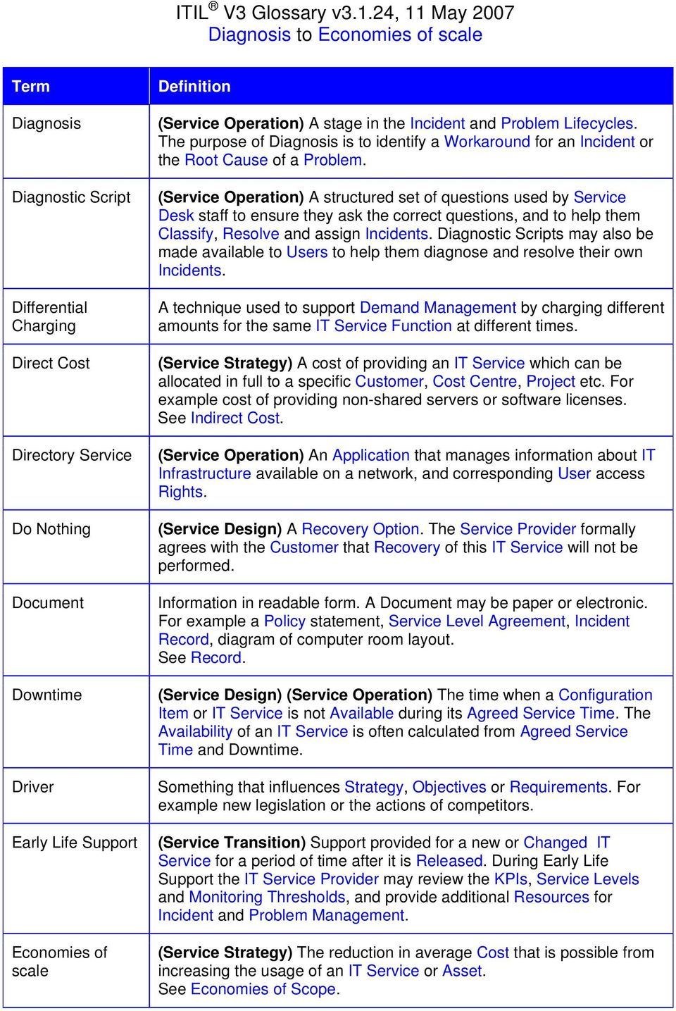(Service Operation) A structured set of questions used by Service Desk staff to ensure they ask the correct questions, and to help them Classify, Resolve and assign Incidents.