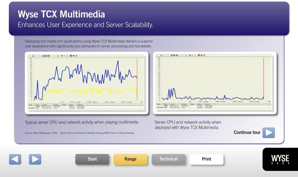 demands on server processing and bandwidth: Typical server CPU and network activity when playing multimedia Source:
