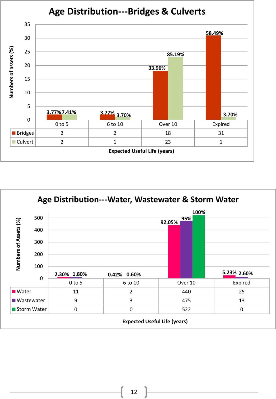 70% 0 to 5 6 to 10 Over 10 Expired Bridges 2 2 18 31 Culvert 2 1 23 1 Expected Useful Life (years) Age Distribution---Water,
