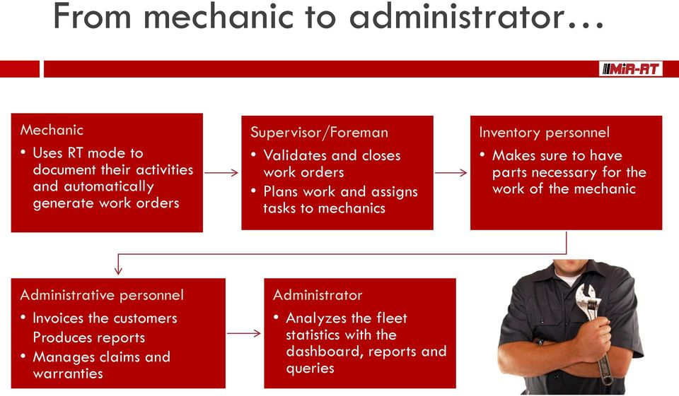 personnel Makes sure to have parts necessary for the work of the mechanic Administrative personnel Invoices the