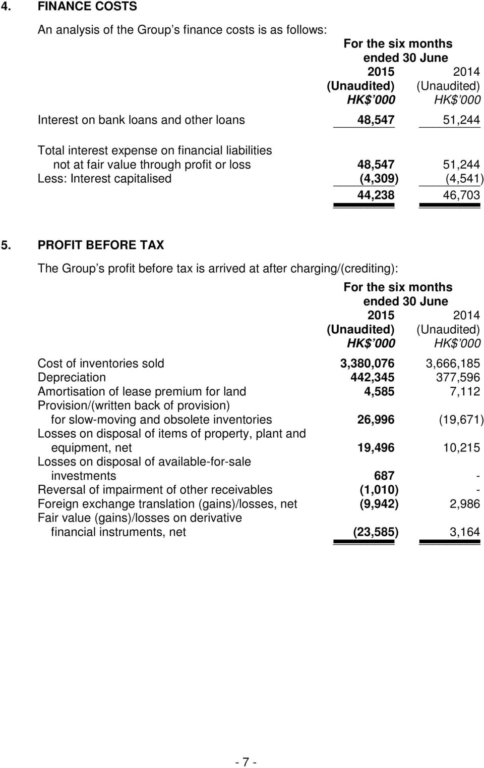 PROFIT BEFORE TAX The Group s profit before tax is arrived at after charging/(crediting): For the six months ended 30 June (Unaudited) (Unaudited) HK$ 000 HK$ 000 Cost of inventories sold 3,380,076