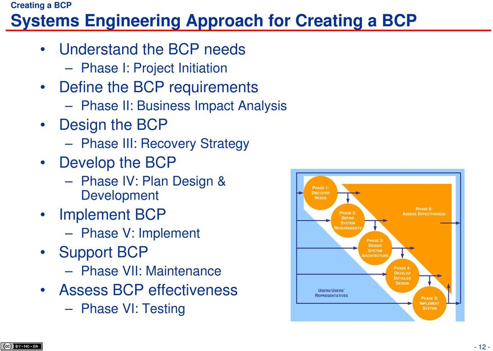 Implement Support BCP Phase VII: Maintenance Assess BCP effectiveness Phase VI: Testing PHASE 1: DISCOVER NEEDS PHASE 2: DEFINE SYSTEM REQUIREMENTS