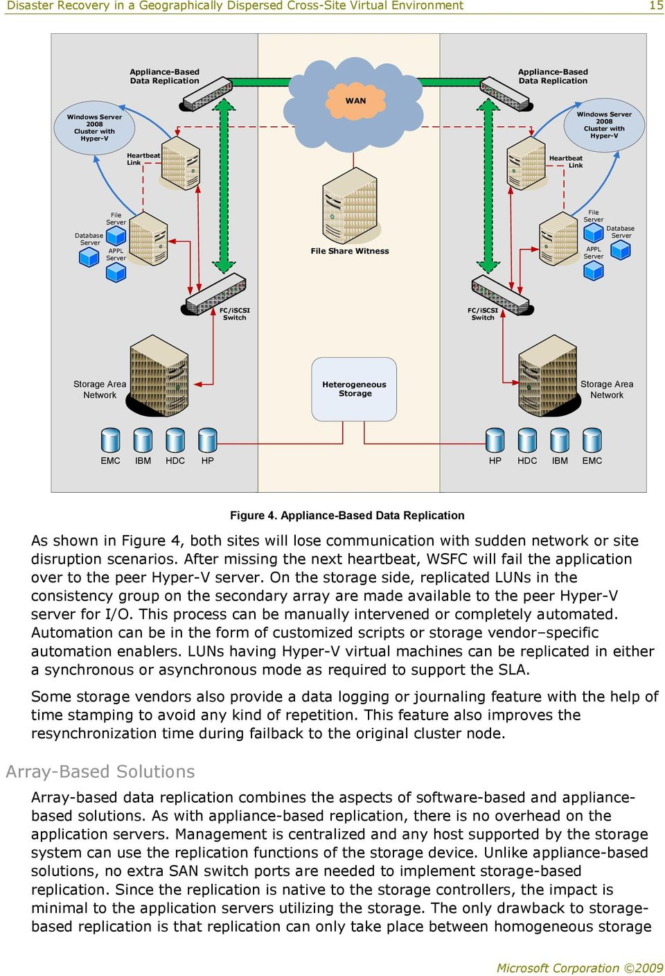 Heterogeneous Storage Storage Area Network EMC IBM HDC HP HP HDC IBM EMC Figure 4.