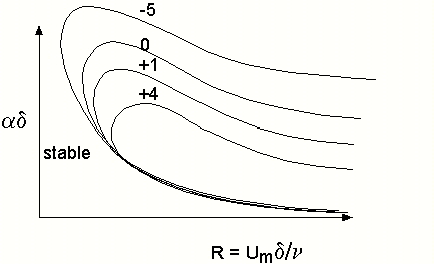 1-8 Re Fgure 1.5 Effect of pressure gradent on boundary layer stablty. Transton locatons n boundary layer flows are generally characterzed by two parameters: Re x and Re θ.