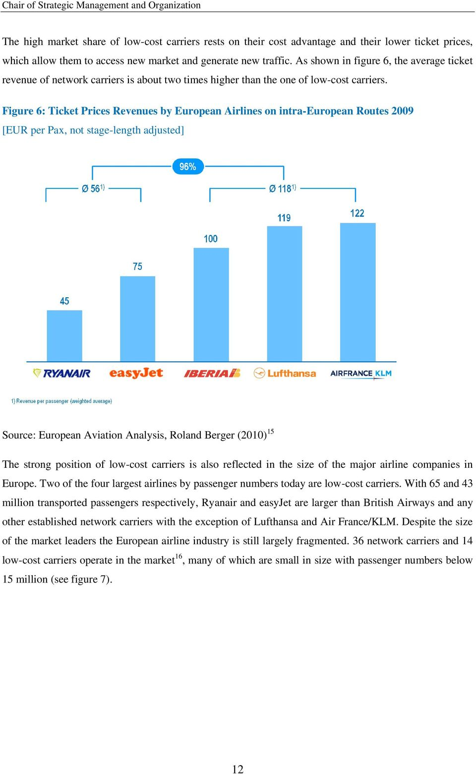 Figure 6: Ticket Prices Revenues by European Airlines on intra-european Routes 2009 [EUR per Pax, not stage-length adjusted] Source: European Aviation Analysis, Roland Berger (2010) 15 The strong