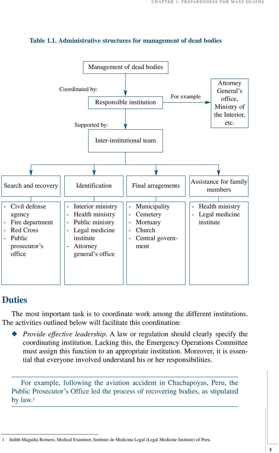 1. Administrative structures for management of dead bodies Management of dead bodies Coordinated by: Responsible institution Supported by: Inter-institutional team For example Attorney General s