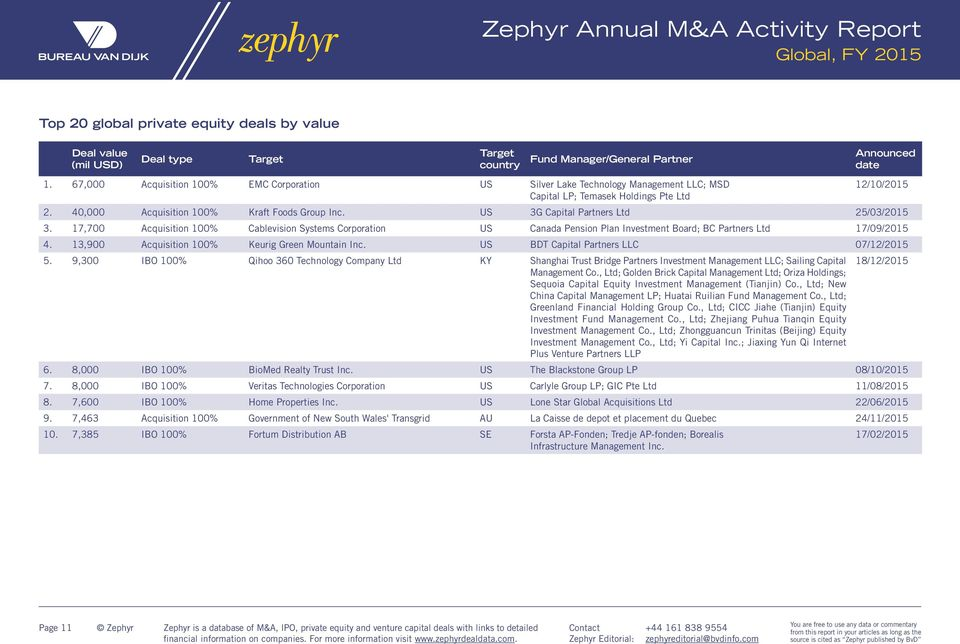 Zephyr Annual M&A Activity Report - PDF