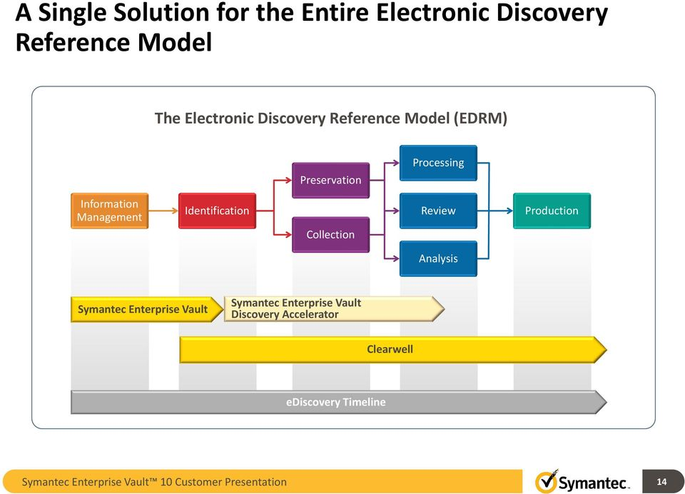 Identification Collection Review Production Analysis Symantec Enterprise Vault Symantec