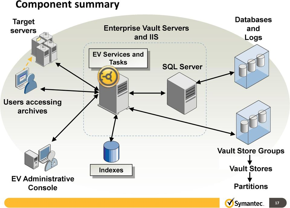 Tasks SQL Server Users accessing archives EV