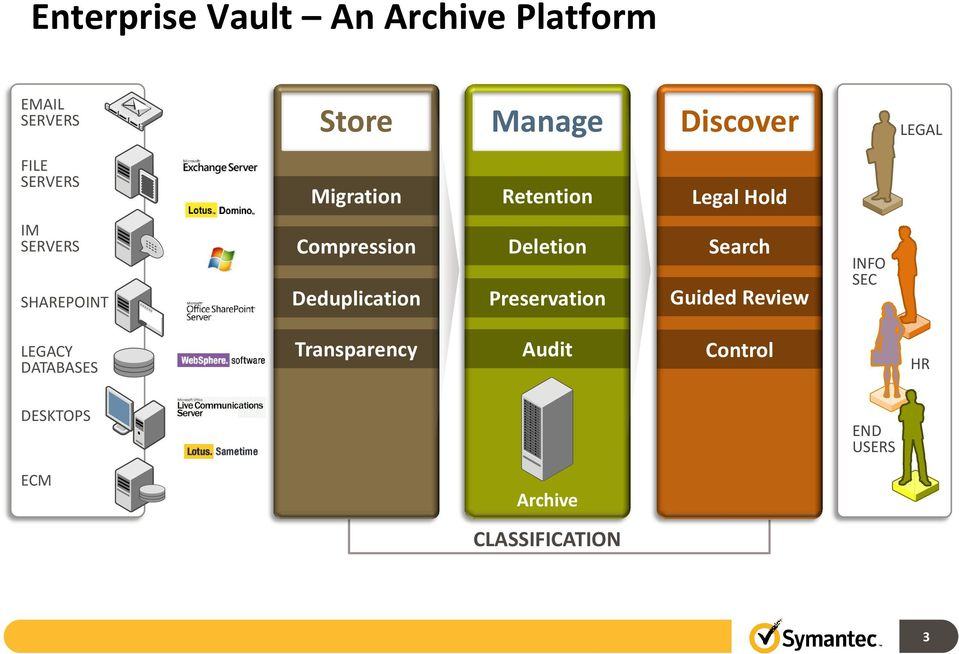 Deduplication Deletion Preservation Search Guided Review INFO SEC LEGACY