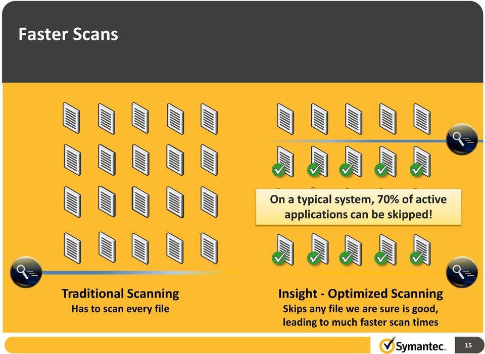 Traditional Scanning Has to scan every file Insight -