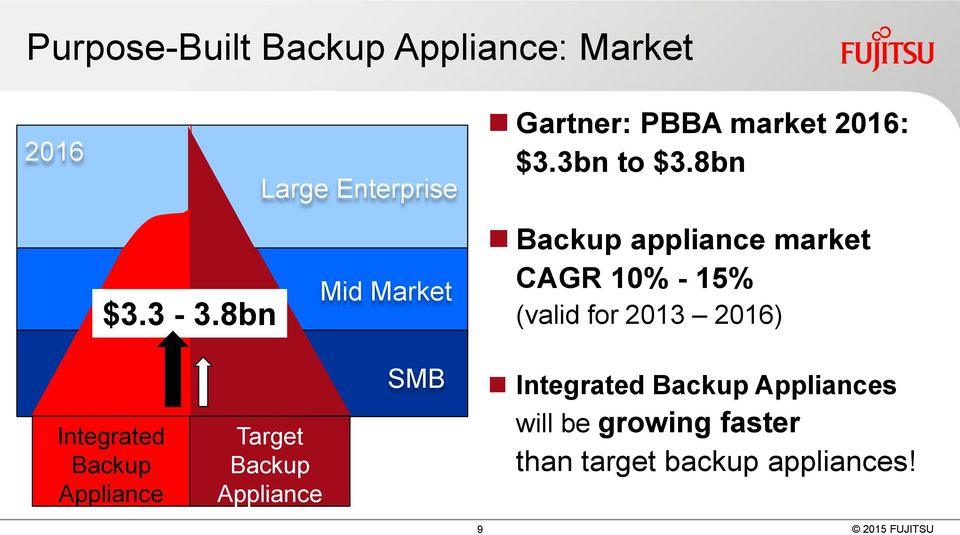 8bn Backup appliance market CAGR 10% - 15% (valid for 2013 2016) Integrated Backup