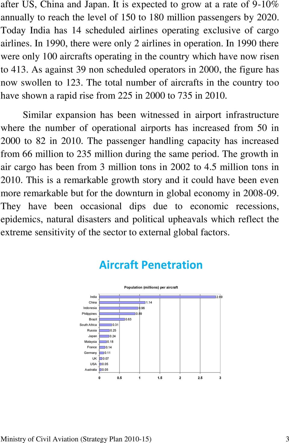 In 1990 there were only 100 aircrafts operating in the country which have now risen to 413. As against 39 non scheduled operators in 2000, the figure has now swollen to 123.